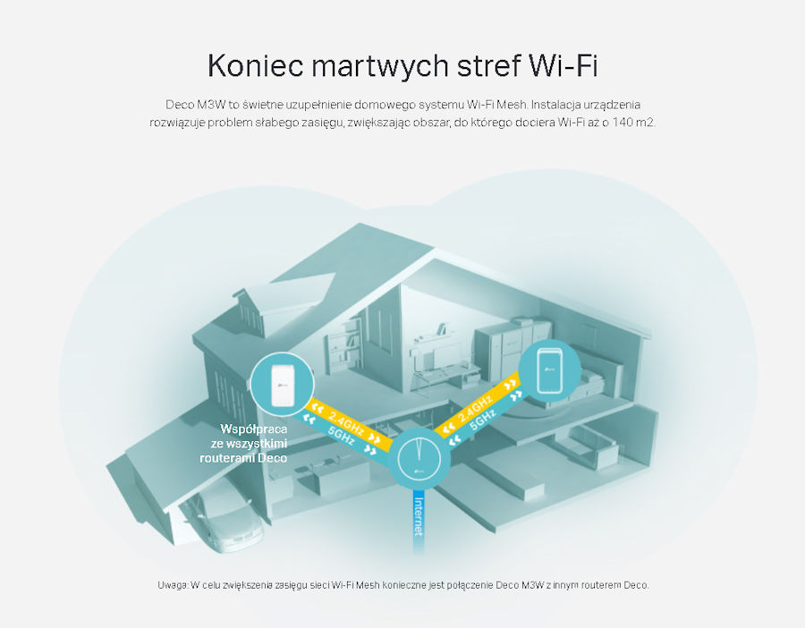 Domowy system WiFi Mesh AC1200 TP-Link Deco M3W dodatkowy moduł